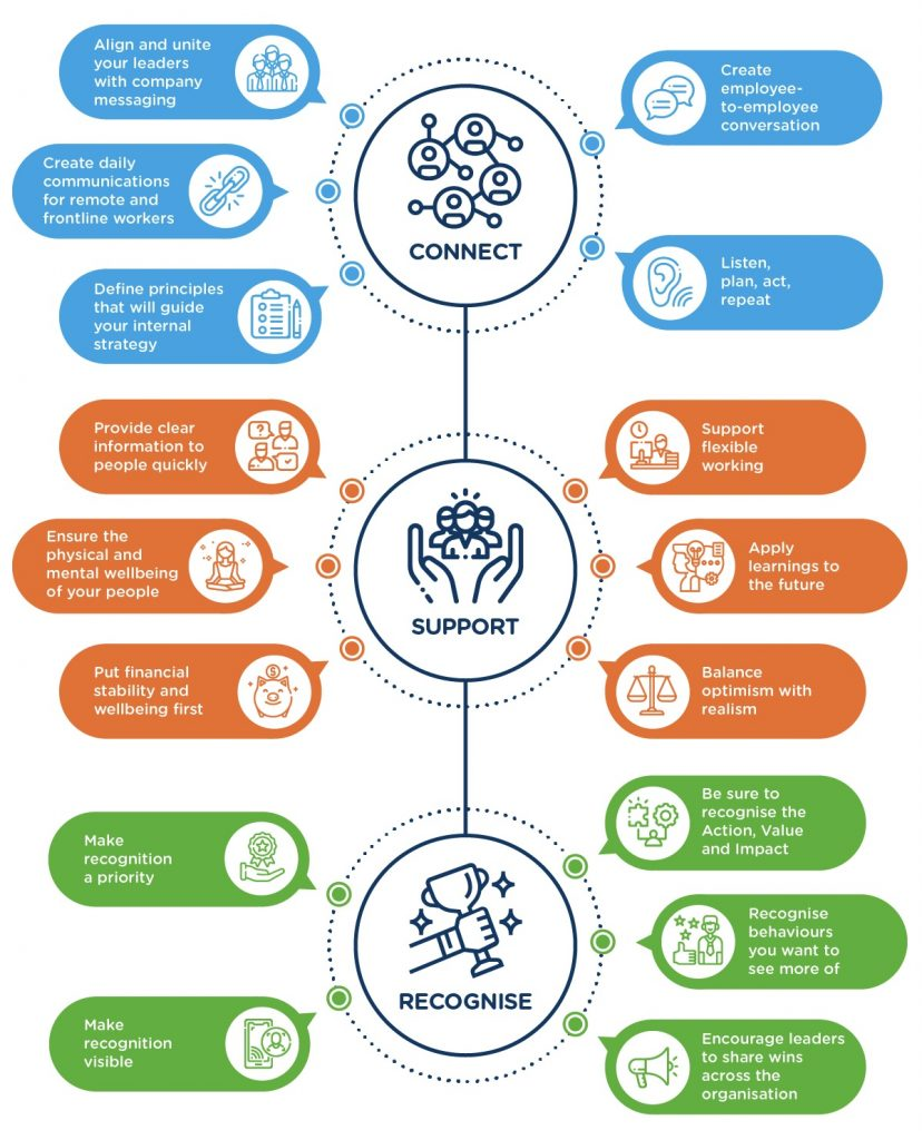 This infographic is designed to help take care of employee and colleague wellbeing by showing 16 different ways to connect, support, and recognise teams in times of uncertainty