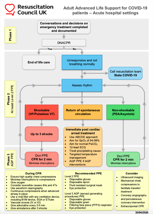 This infographic provided by the UK Resuscitation Council details the scenarios and phases of providing CPR for COVID-19 patients.