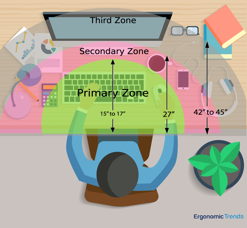 This infographic illustrates how to organise your workspace into zones, helping you to be more efficient when working from home during COVID-19.